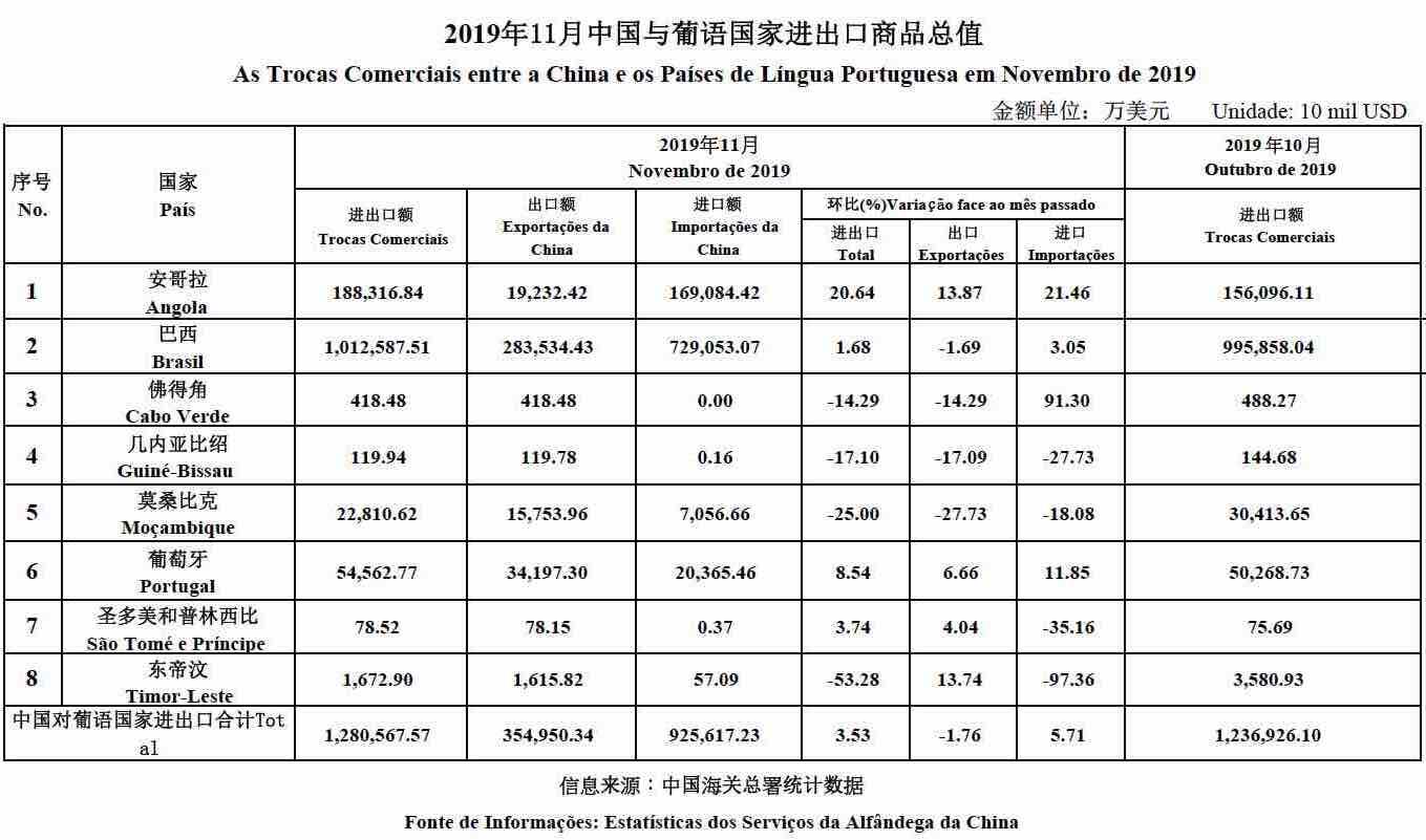 Nov 2019 data