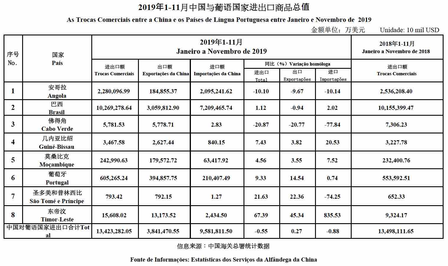 Jan-Nov 2019 data