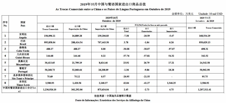 Oct 2019 data