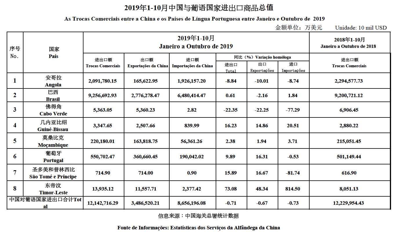 Jan-Oct 2019 data