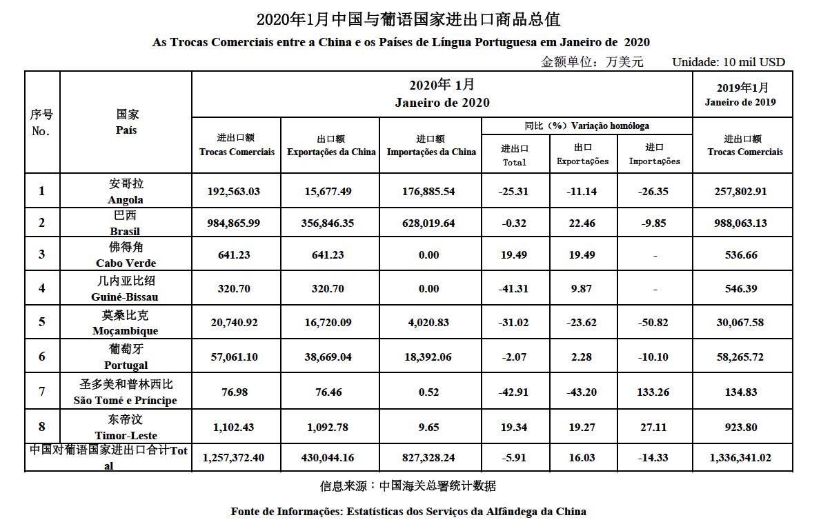 Trade data Jan 2020