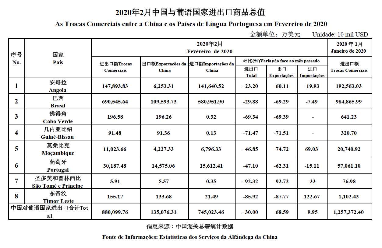 Trade data Feb 2020