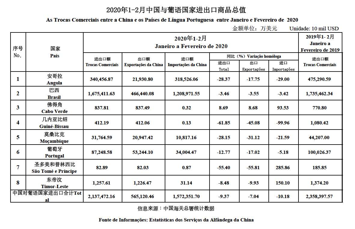 Trade data Jan-Feb 2020
