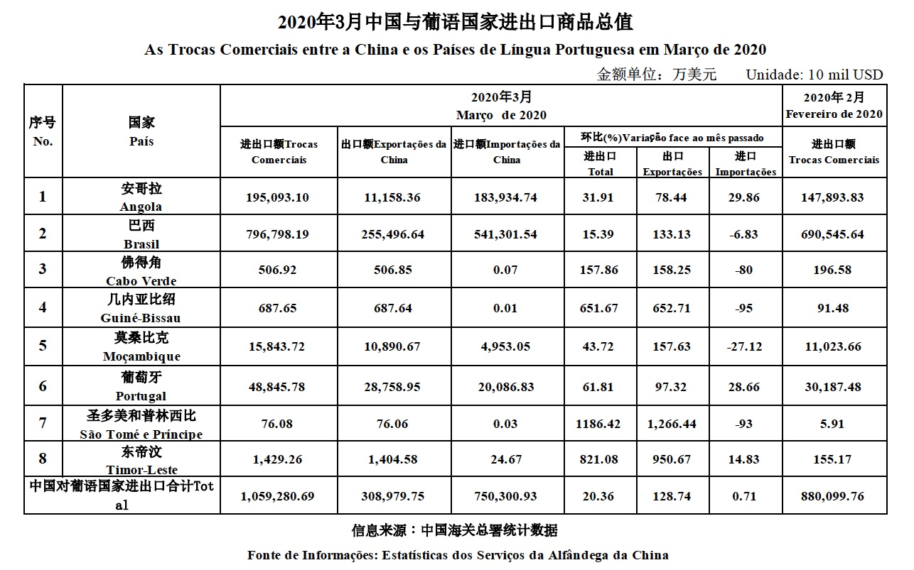 Trade data Mar 2020