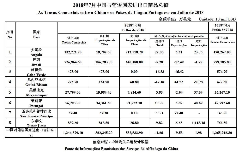 Trade data July 2018