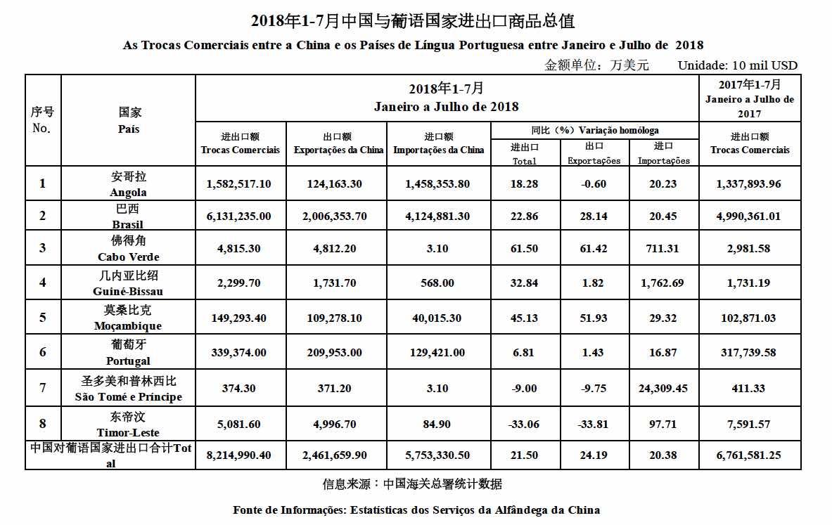 Trade data Jan-July 2018