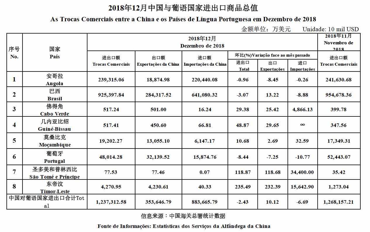 Trade data December 2018