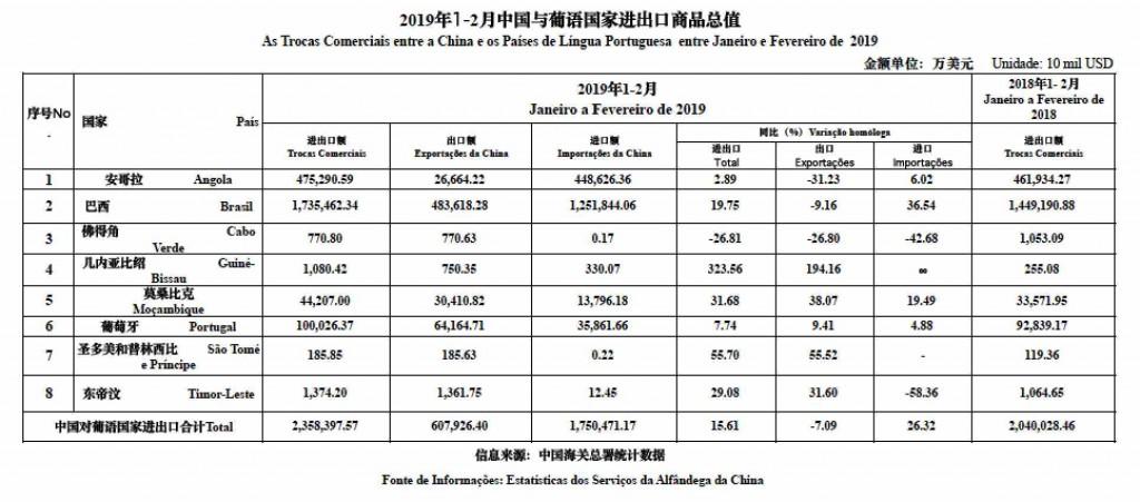 Trade data_Jan-Feb19