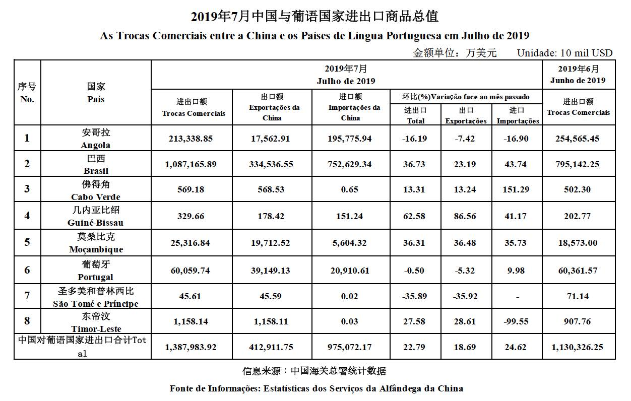 Trade data July 2019