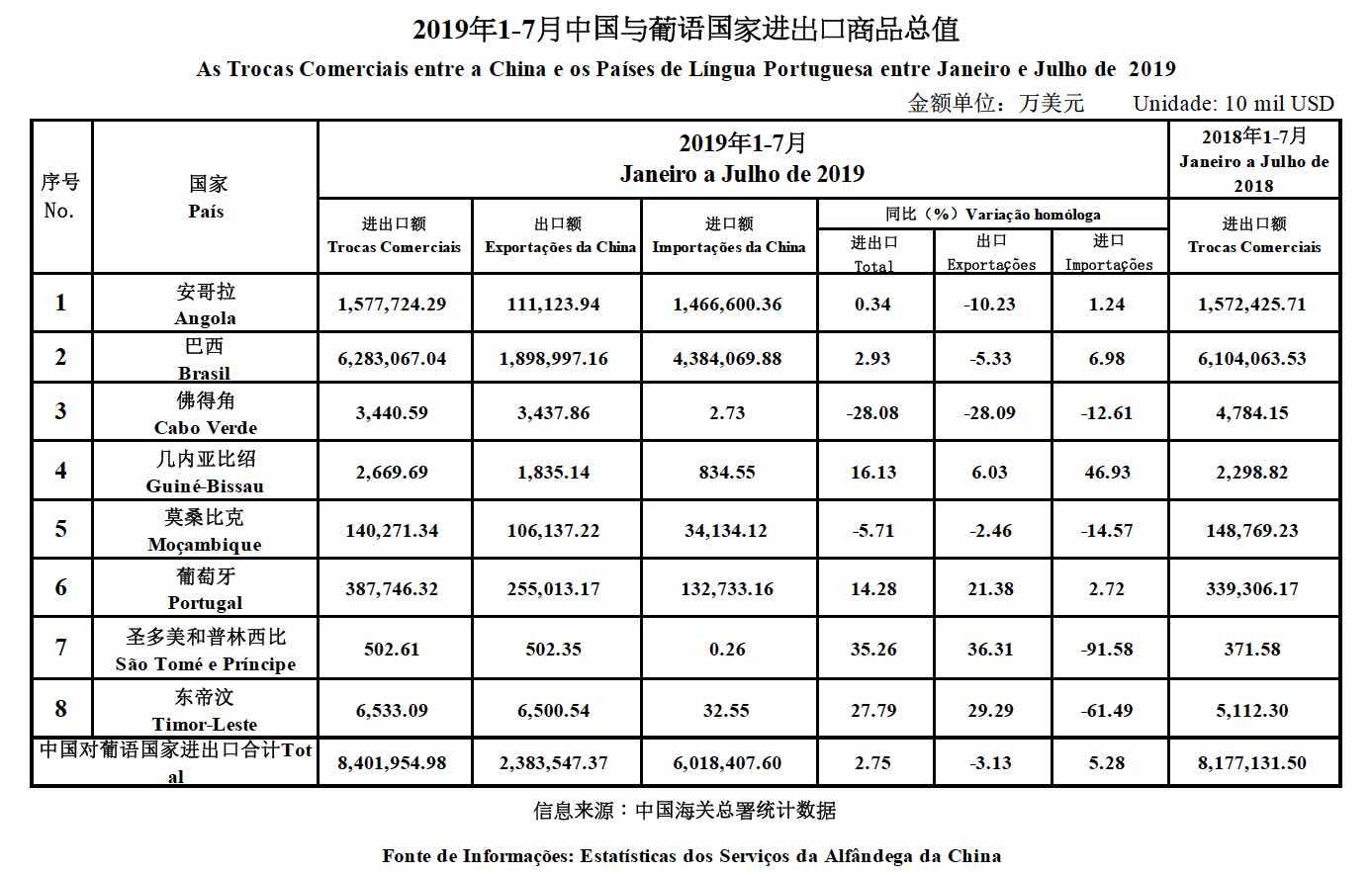 Trade data Jan_Jul
