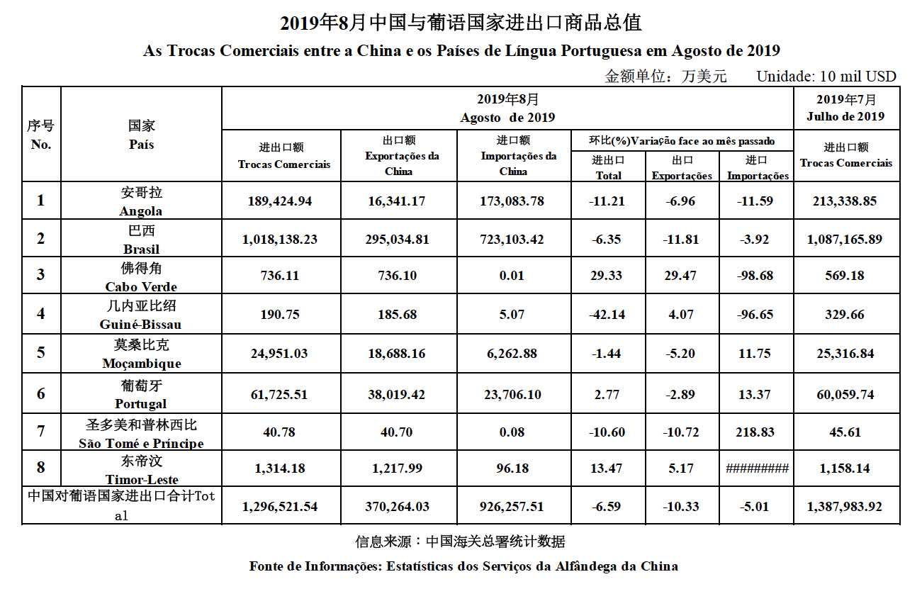 Trade data Aug