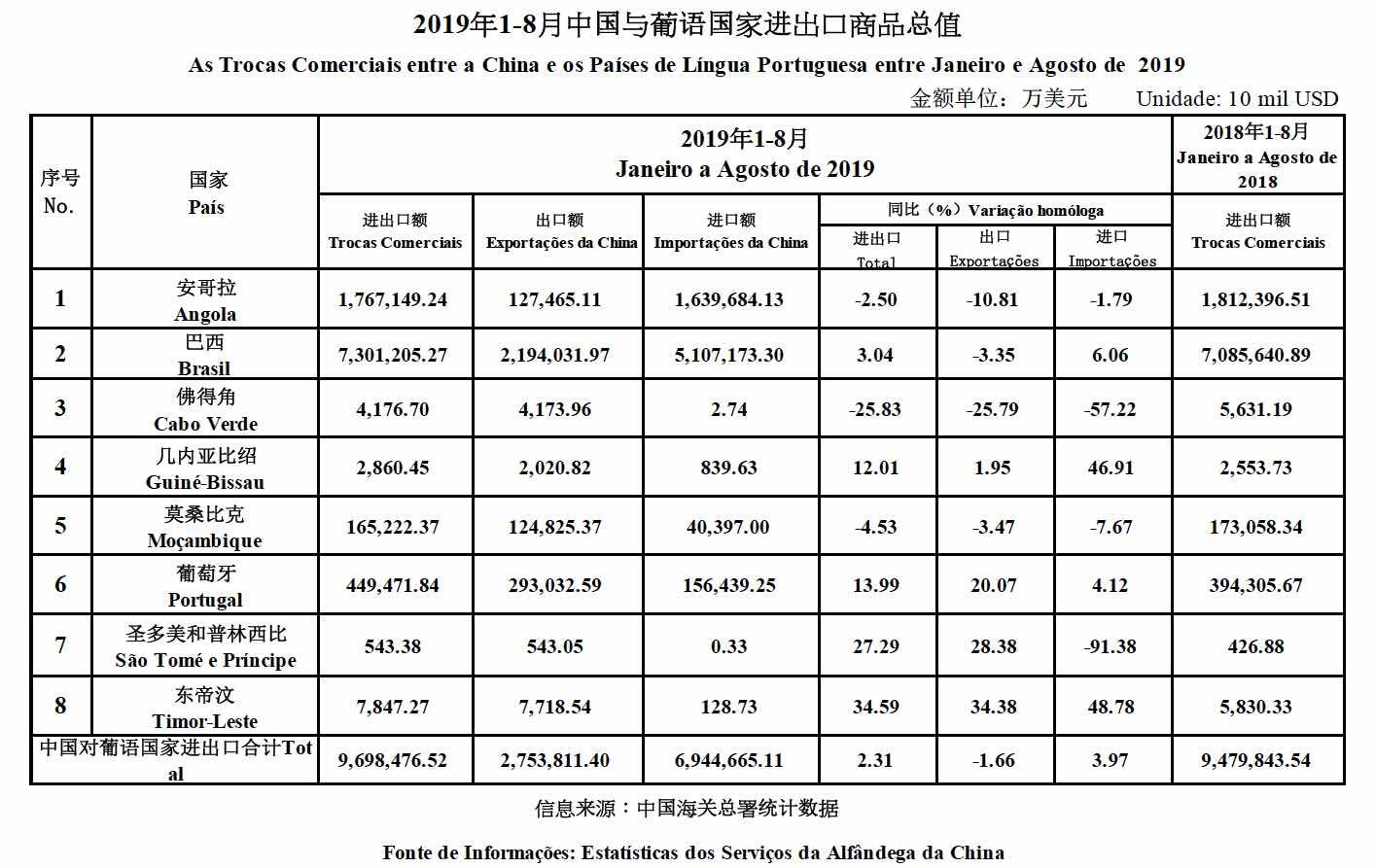 Trade data Jan_Aug