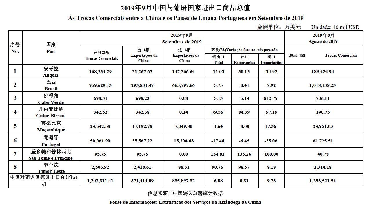 Trade data Sept 2019