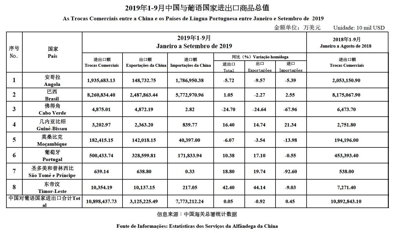 Trade data Jan - Sept 2019